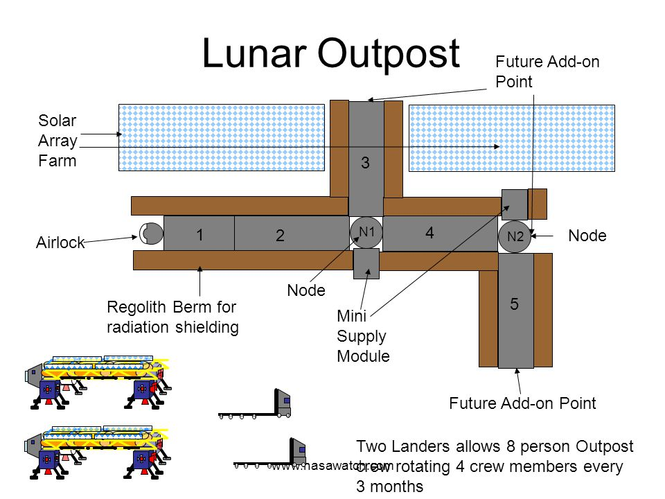 www.nasawatch.com Lunar Outpost 1 2 3 4 5 N1 N2 Airlock Solar Array Farm Regolith Berm for radiation shielding Mini Supply Module Node Two Landers allows 8 person Outpost crew rotating 4 crew members every 3 months Future Add-on Point Node