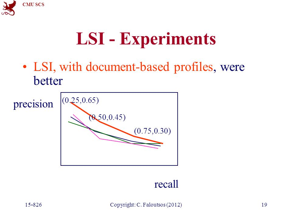 CMU SCS 15-826Copyright: C. Faloutsos (2012)19 LSI - Experiments LSI, with document-based profiles, were better precision recall (0.25,0.65) (0.50,0.4