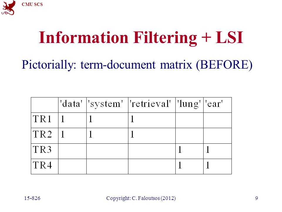 CMU SCS 15-826Copyright: C. Faloutsos (2012)9 Information Filtering + LSI Pictorially: term-document matrix (BEFORE)