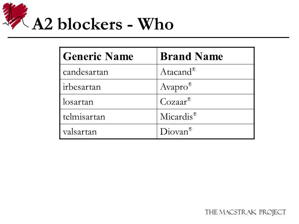 The Macstrak Project A2 blockers - Who Generic NameBrand Name candesartanAtacand ® irbesartanAvapro ® losartanCozaar ® telmisartanMicardis ® valsartanDiovan ®