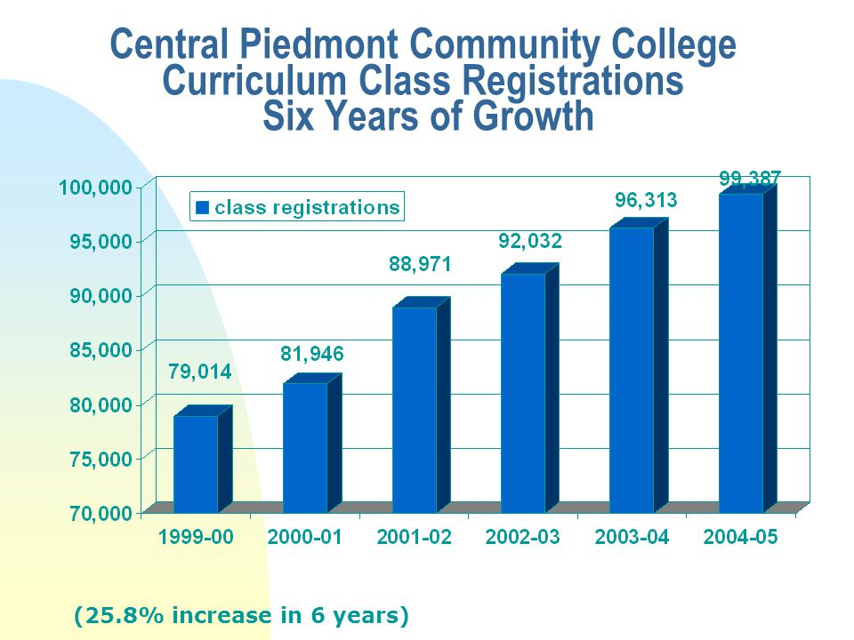 Central Piedmont Community College Curriculum Class Registrations Six Years of Growth (25.8% increase in 6 years)