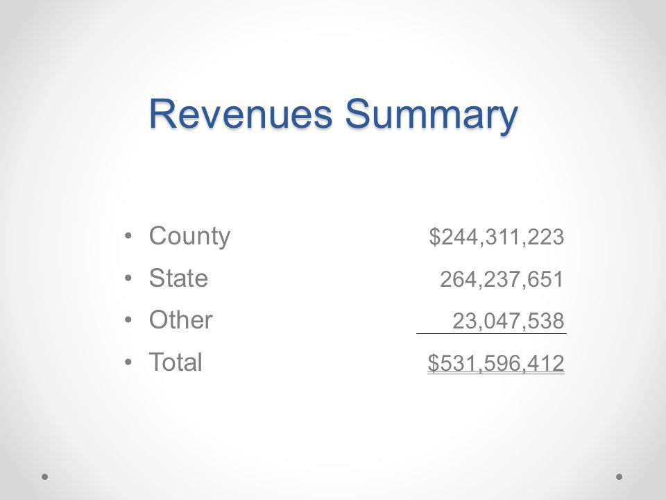 Revenues Summary County $244,311,223 State 264,237,651 Other 23,047,538 Total $531,596,412