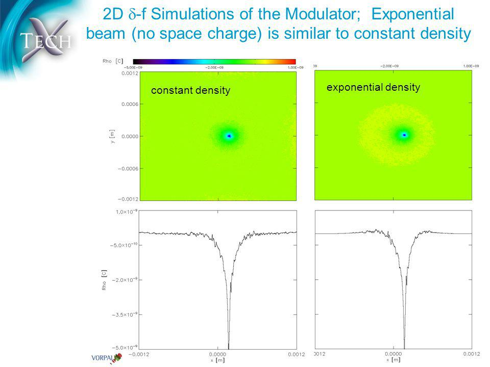 2D -f Simulations of the Modulator; Exponential beam (no space charge) is similar to constant density constant density exponential density