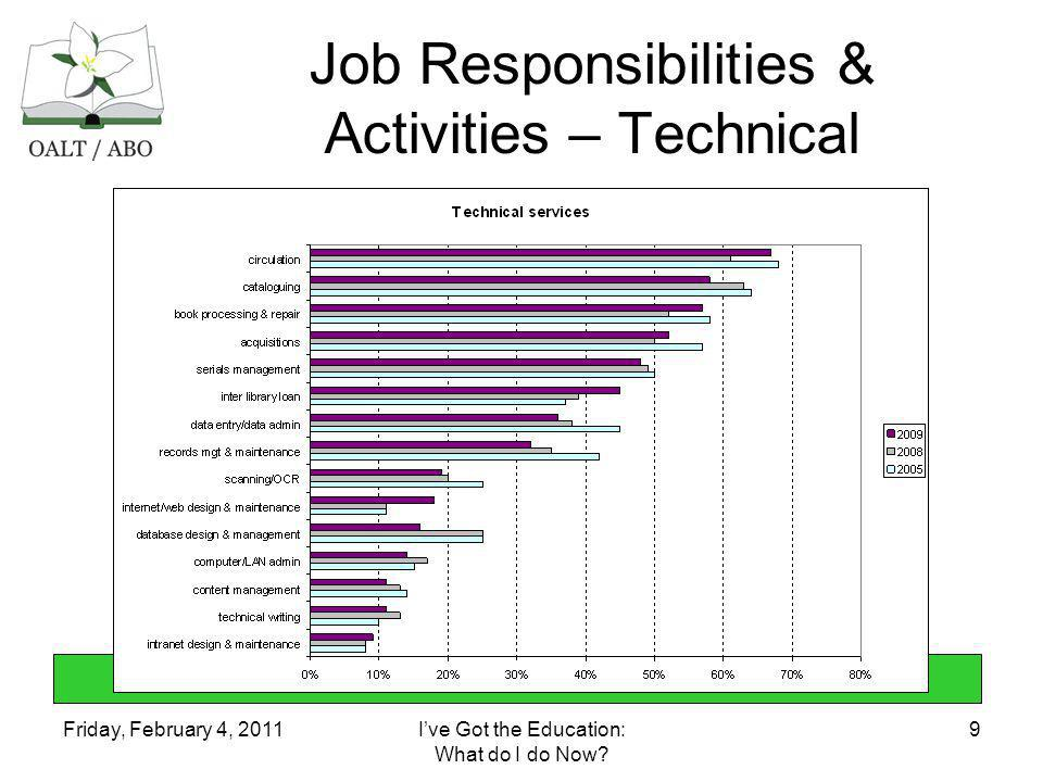 Friday, February 4, 2011Ive Got the Education: What do I do Now? 9 Job Responsibilities & Activities – Technical