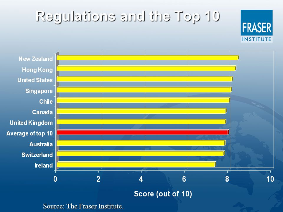 Regulations and the Top 10 Source: The Fraser Institute.