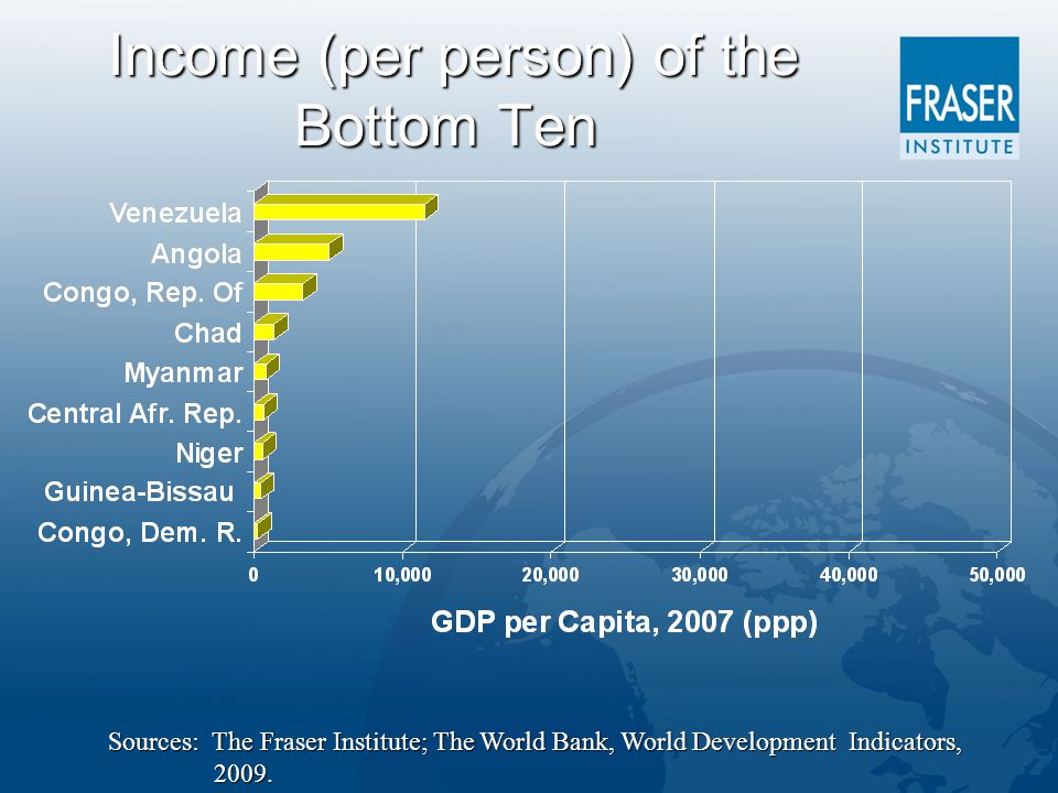 Income (per person) of the Bottom Ten Income (per person) of the Bottom Ten Sources: The Fraser Institute; The World Bank, World Development Indicators, 2009.