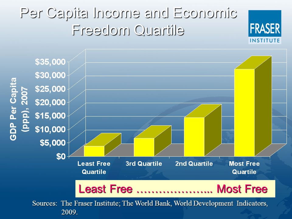 Per Capita Income and Economic Freedom Quartile Least Free ………………...