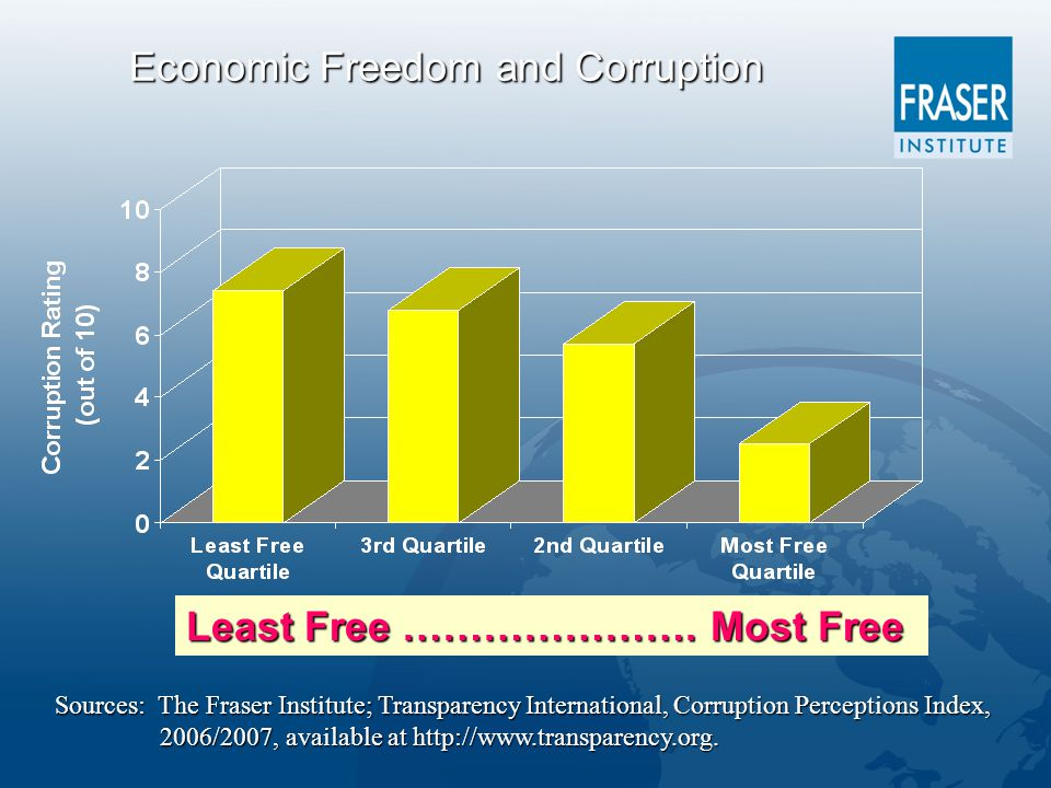 Economic Freedom and Corruption Least Free ………………….