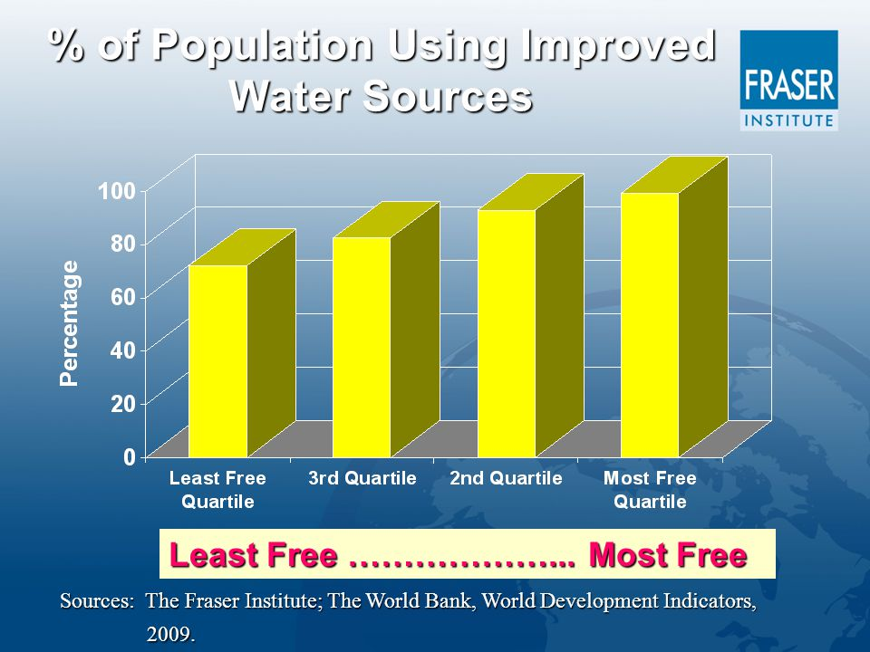 % of Population Using Improved Water Sources Least Free ………………...