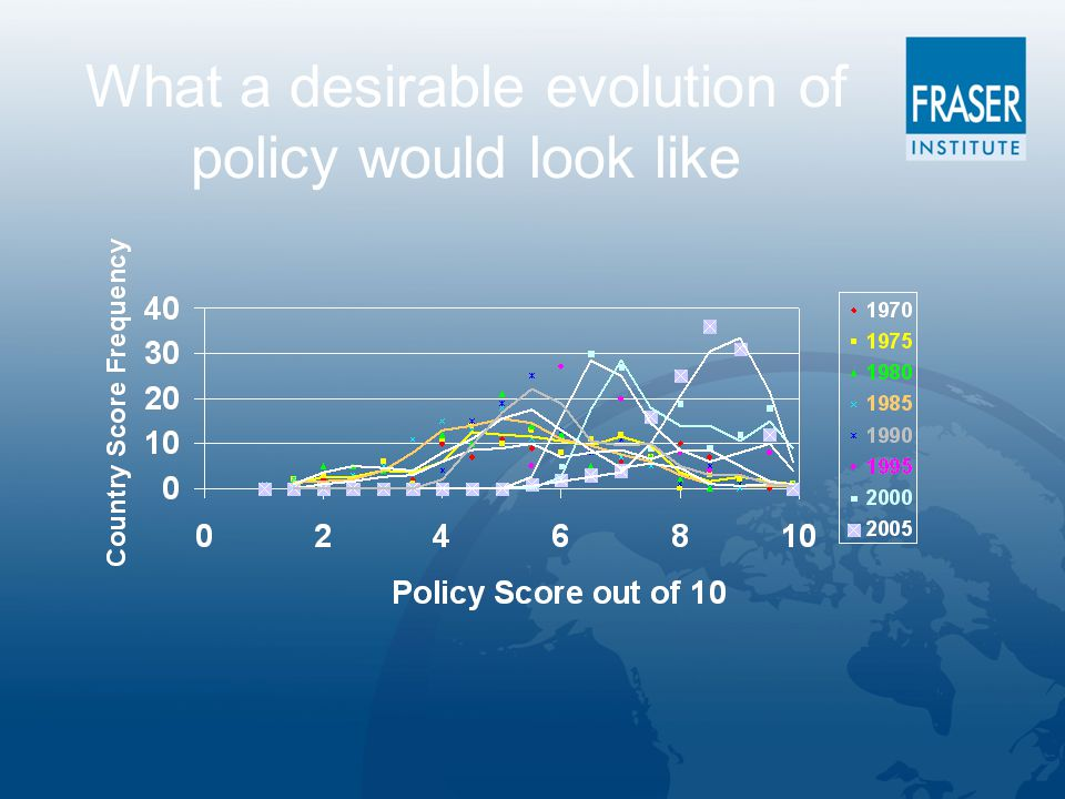 What a desirable evolution of policy would look like