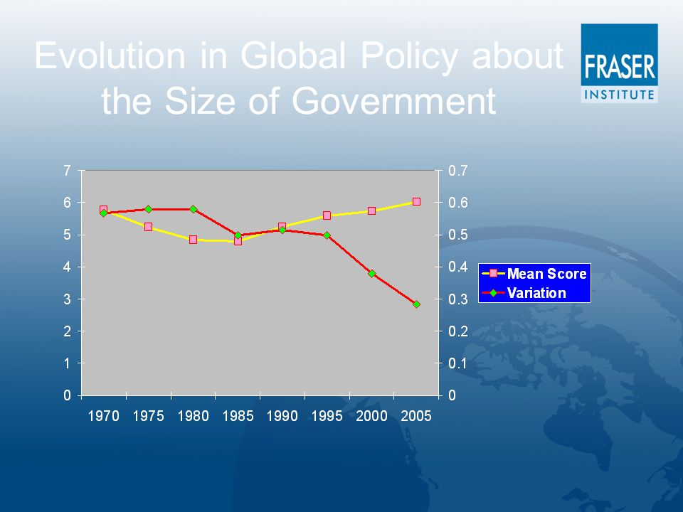 Evolution in Global Policy about the Size of Government