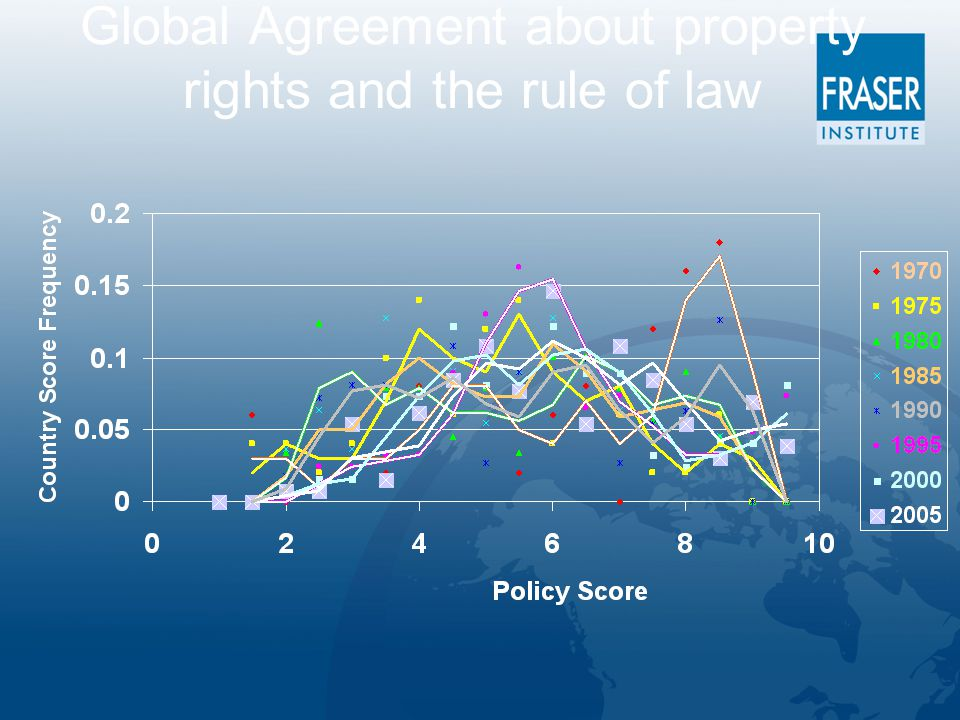 Global Agreement about property rights and the rule of law
