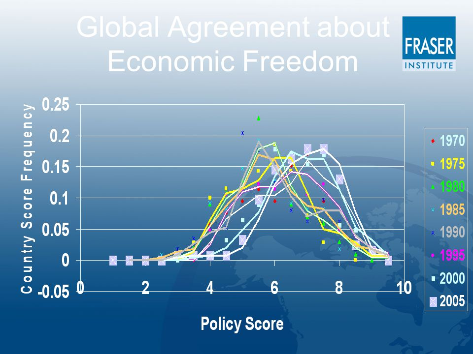 Global Agreement about Economic Freedom