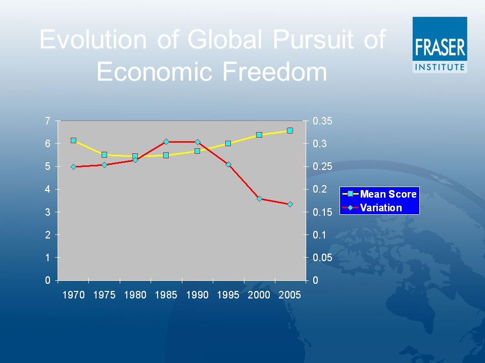 Evolution of Global Pursuit of Economic Freedom