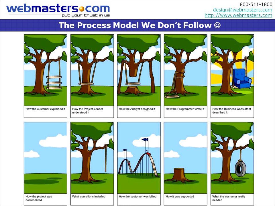 800-511-1800 design@webmasters.com http://www.webmasters.com design@webmasters.com http://www.webmasters.com The Process Model We Dont Follow