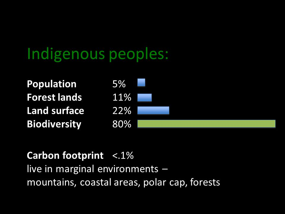 Indigenous peoples: Population5% Forest lands11% Land surface22% Biodiversity80% Carbon footprint<.1% live in marginal environments – mountains, coastal areas, polar cap, forests