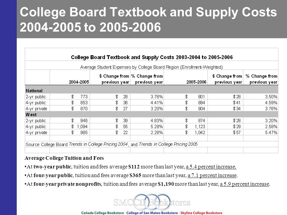 College Board Textbook and Supply Costs 2004-2005 to 2005-2006 Average College Tuition and Fees At two-year public, tuition and fees average $112 more than last year, a 5.4 percent increase.