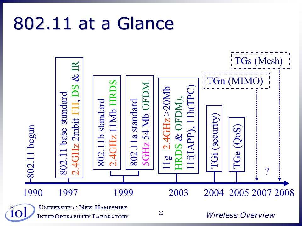 U NIVERSITY of N EW H AMPSHIRE I NTER O PERABILITY L ABORATORY Wireless Overview 22 1990 1997 1999 2003 2004 2005 2007 2008 802.11 begun 802.11 base standard 2.4GHz 2mbit FH, DS & IR 802.11b standard 2.4GHz 11Mb HRDS 802.11a standard 5GHz 54 Mb OFDM 11g (2.4GHz >20Mb HRDS & OFDM), 11f(IAPP), 11h(TPC) TGi (security) .