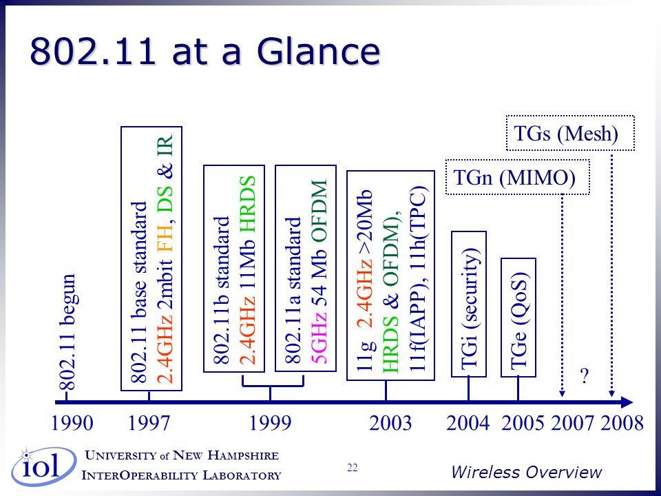 U NIVERSITY of N EW H AMPSHIRE I NTER O PERABILITY L ABORATORY Wireless Overview 22 1990 1997 1999 2003 2004 2005 2007 2008 802.11 begun 802.11 base s