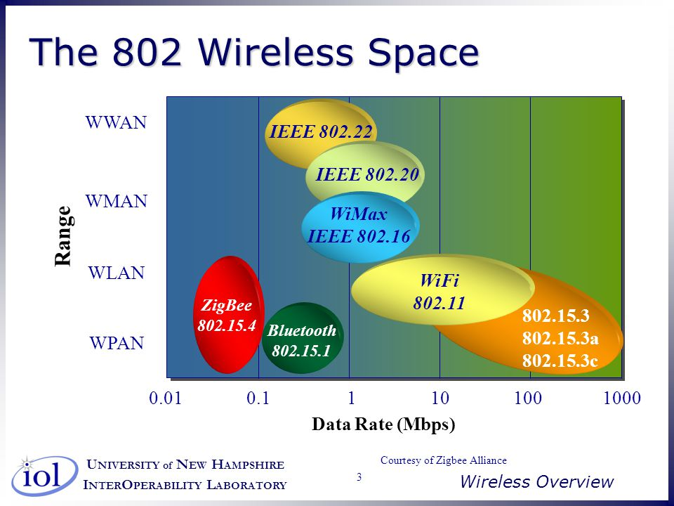 U NIVERSITY of N EW H AMPSHIRE I NTER O PERABILITY L ABORATORY Wireless Overview 14 Wired vs.