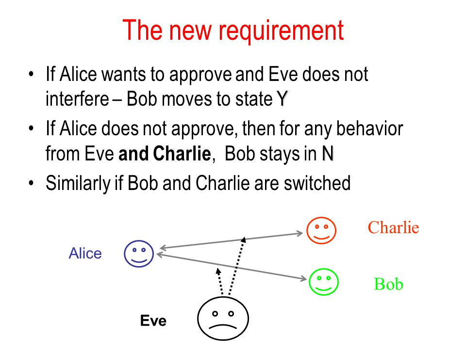 The new requirement YIf Alice wants to approve and Eve does not interfere – Bob moves to state Y NIf Alice does not approve, then for any behavior fro