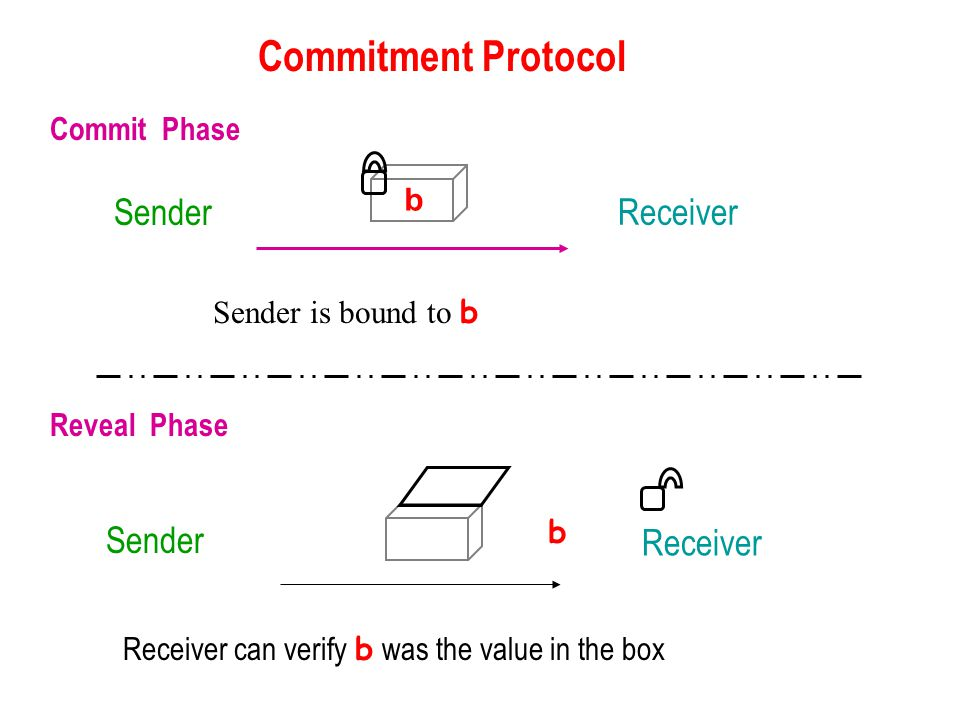 Receiver Commit Phase Reveal Phase Sender Receiver b Commitment Protocol Receiver can verify b was the value in the box Sender is bound to b b Sender