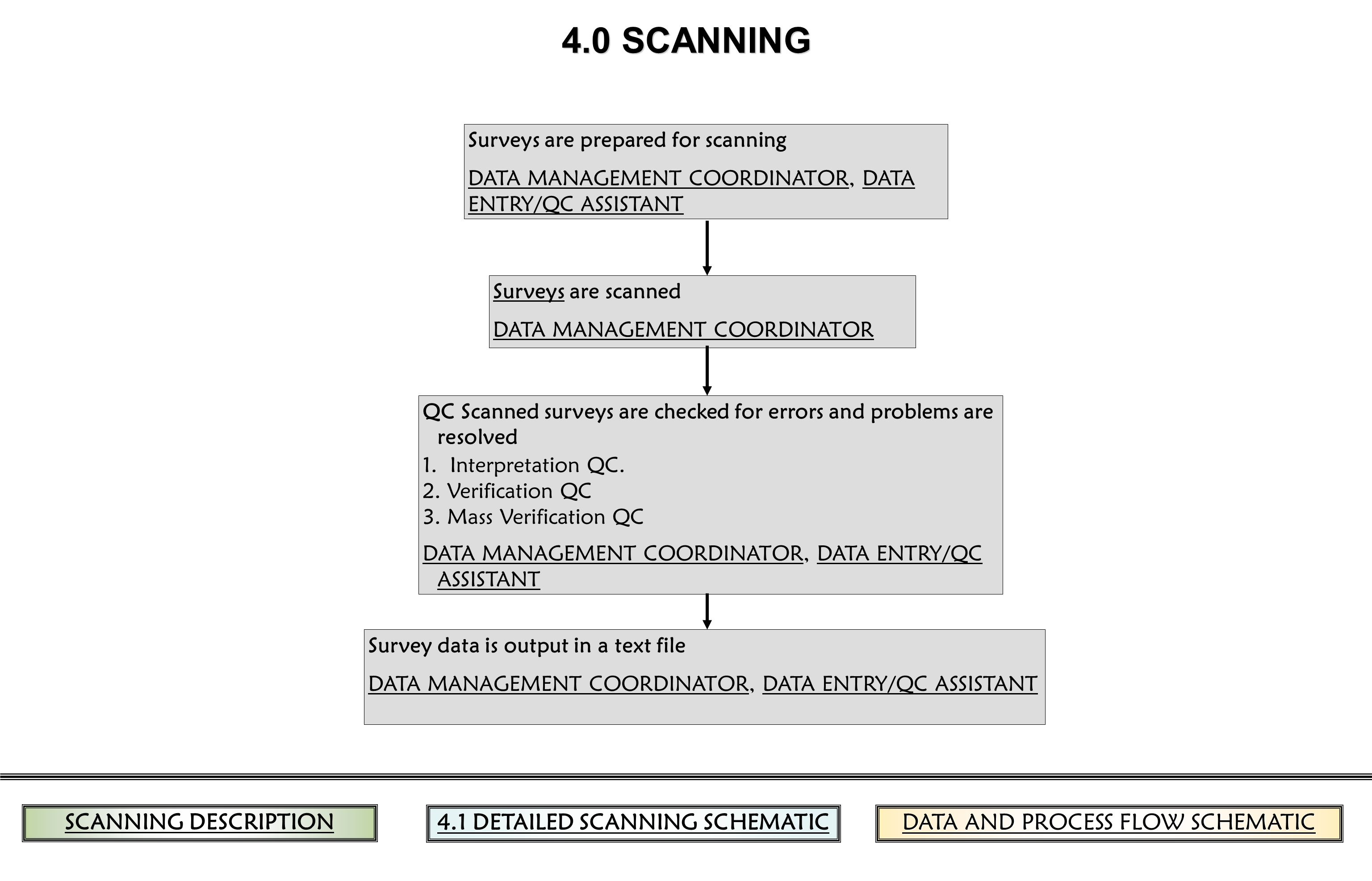 4.0 SCANNING Surveys are prepared for scanning DATA MANAGEMENT COORDINATORDATA MANAGEMENT COORDINATOR, DATA ENTRY/QC ASSISTANTDATA ENTRY/QC ASSISTANT SurveysSurveys are scanned DATA MANAGEMENT COORDINATOR QC Scanned surveys are checked for errors and problems are resolved 1.