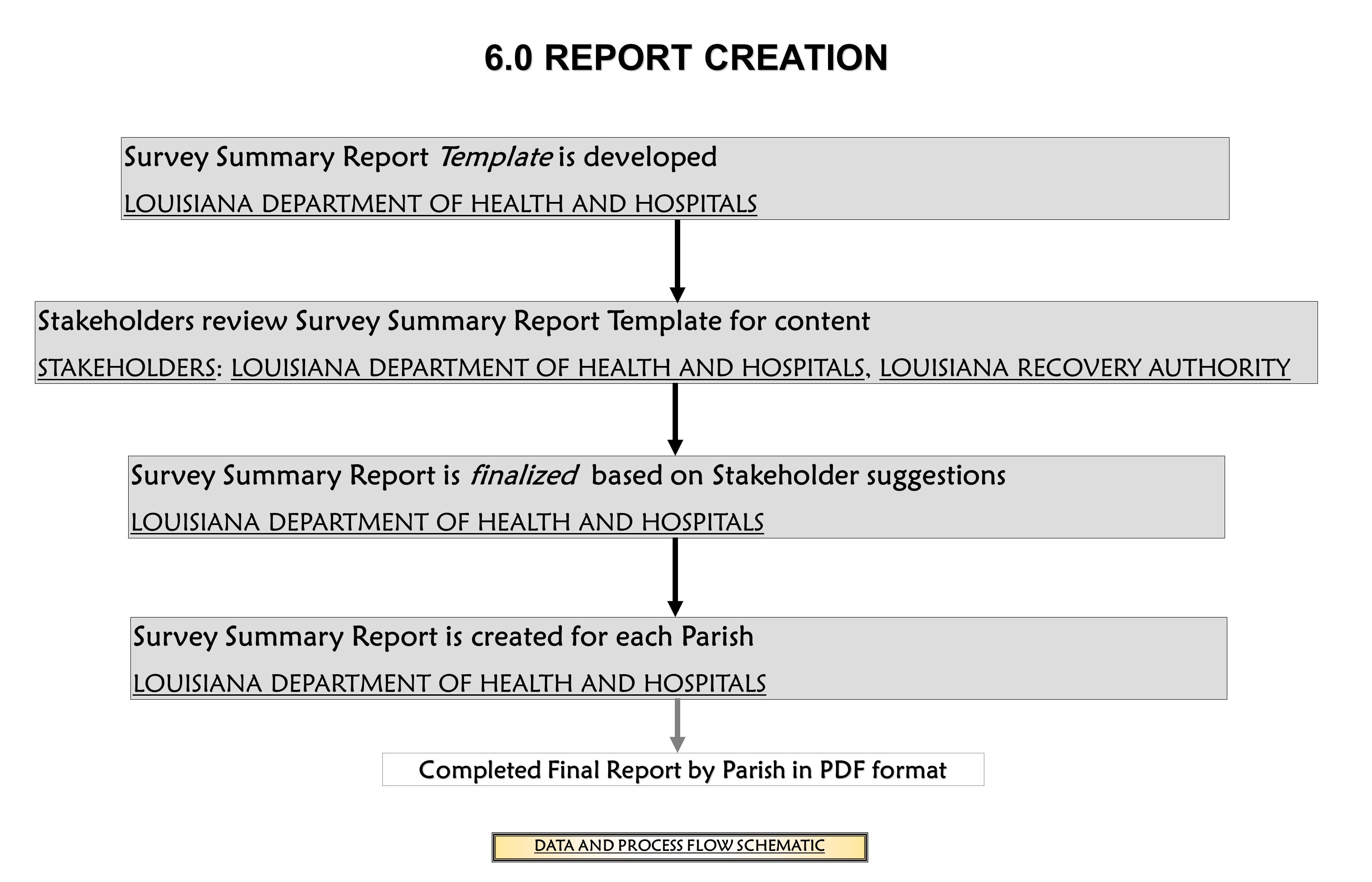 6.0 REPORT CREATION Survey Summary Report Template is developed LOUISIANA DEPARTMENT OF HEALTH AND HOSPITALS Stakeholders review Survey Summary Report Template for content STAKEHOLDERSSTAKEHOLDERS: LOUISIANA DEPARTMENT OF HEALTH AND HOSPITALS, LOUISIANA RECOVERY AUTHORITYLOUISIANA DEPARTMENT OF HEALTH AND HOSPITALSLOUISIANA RECOVERY AUTHORITY Survey Summary Report is finalized based on Stakeholder suggestions LOUISIANA DEPARTMENT OF HEALTH AND HOSPITALS Survey Summary Report is created for each Parish LOUISIANA DEPARTMENT OF HEALTH AND HOSPITALS Completed Final Report by Parish in PDF format DATA AND PROCESS FLOW SCHEMATIC