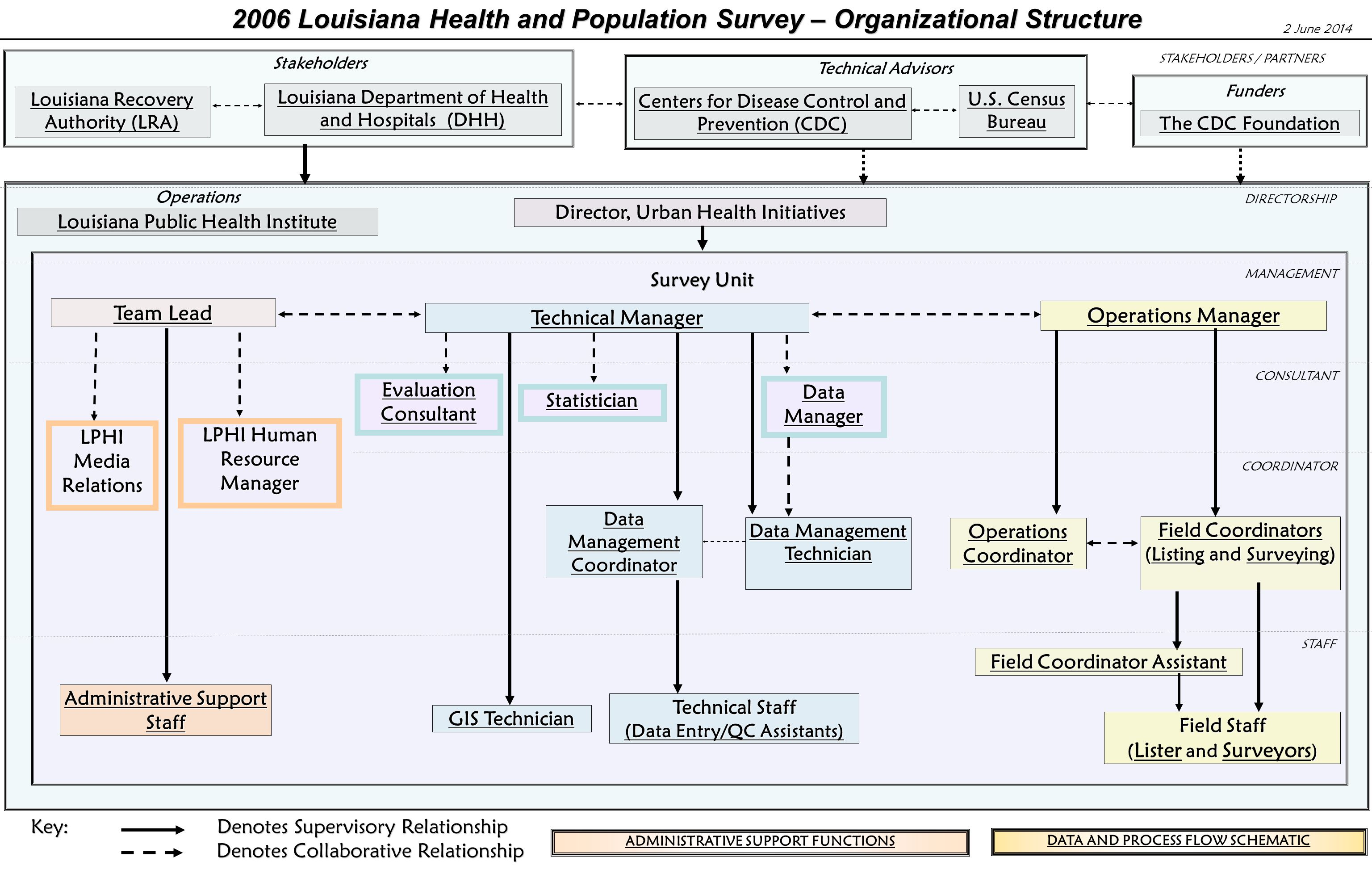 2006 Louisiana Health and Population Survey – Organizational Structure Louisiana Recovery Authority (LRA) Louisiana Recovery Authority (LRA) Louisiana Department of Health and Hospitals (DHH) Louisiana Department of Health and Hospitals (DHH) Centers for Disease Control and Prevention (CDC) Centers for Disease Control and Prevention (CDC) U.S.