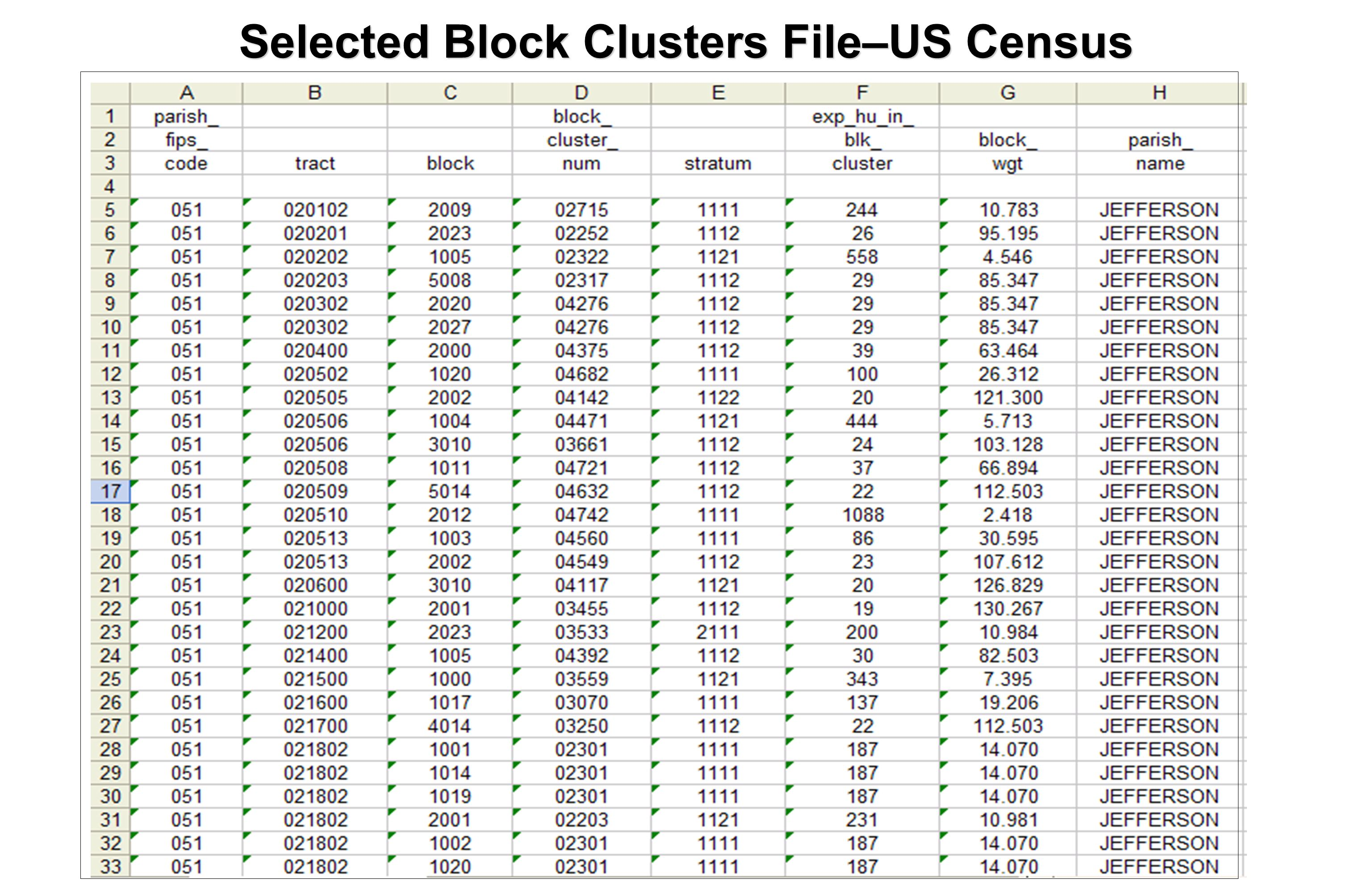 Selected Block Clusters File–US Census