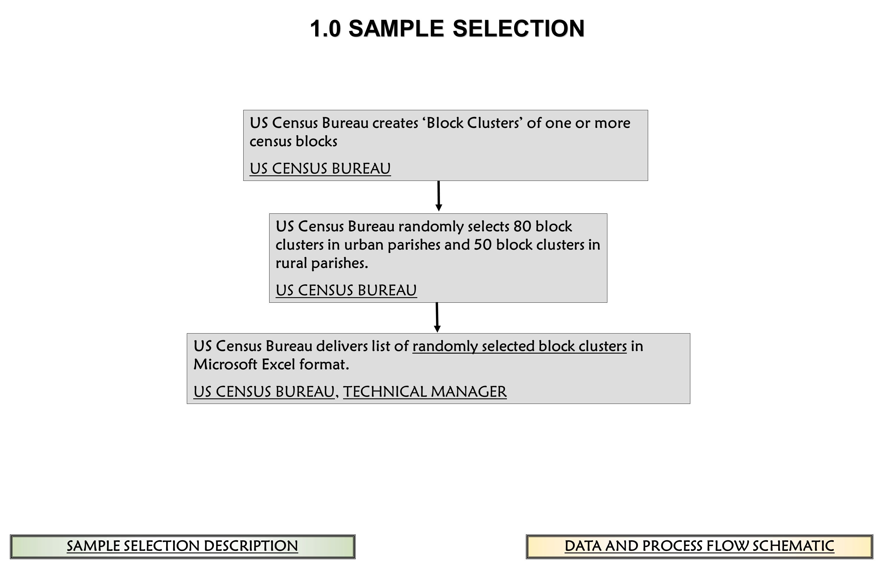 1.0 SAMPLE SELECTION US Census Bureau creates Block Clusters of one or more census blocks US CENSUS BUREAU US Census Bureau randomly selects 80 block clusters in urban parishes and 50 block clusters in rural parishes.