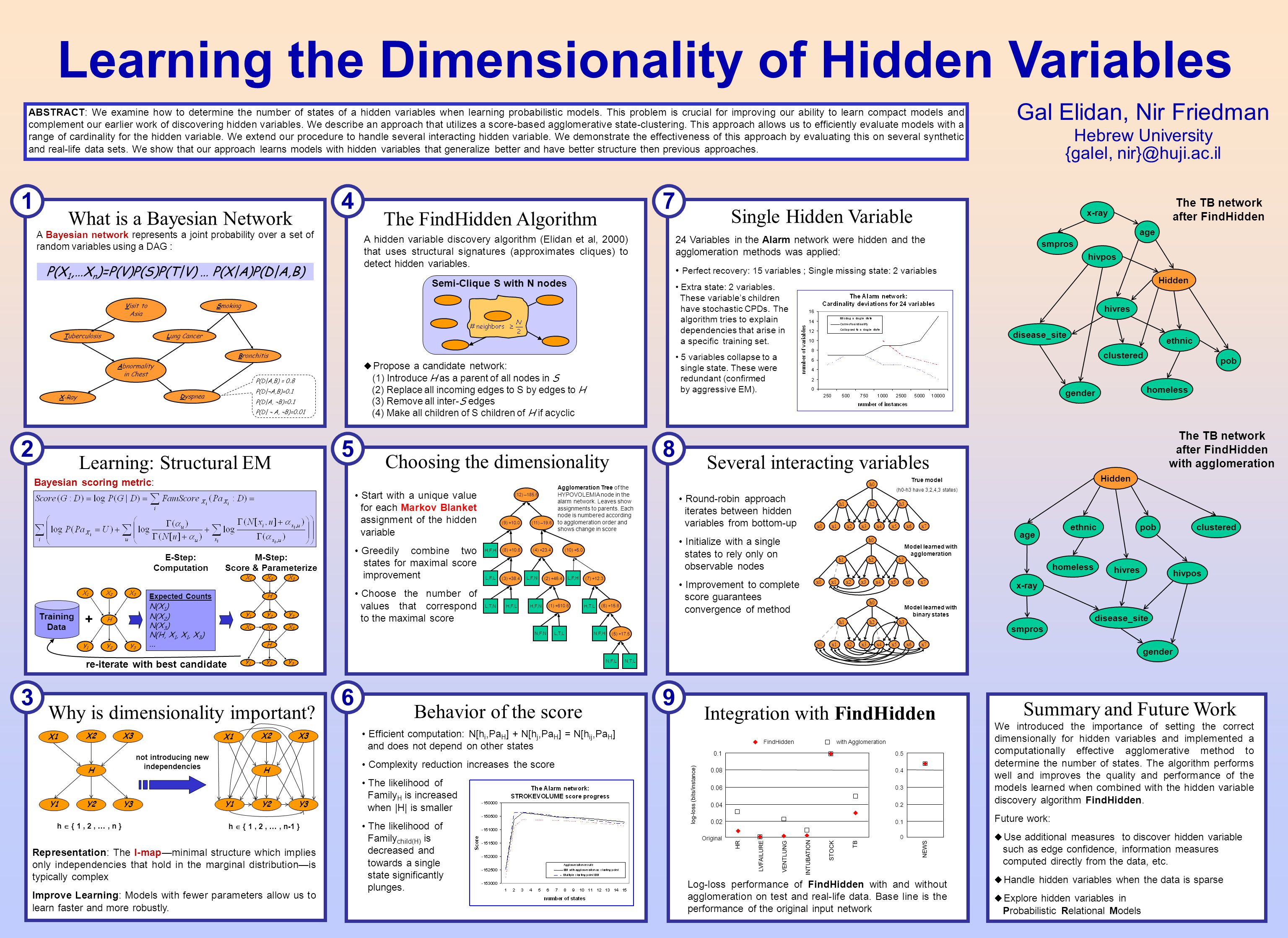 ABSTRACT: We examine how to determine the number of states of a hidden variables when learning probabilistic models. This problem is crucial for impro