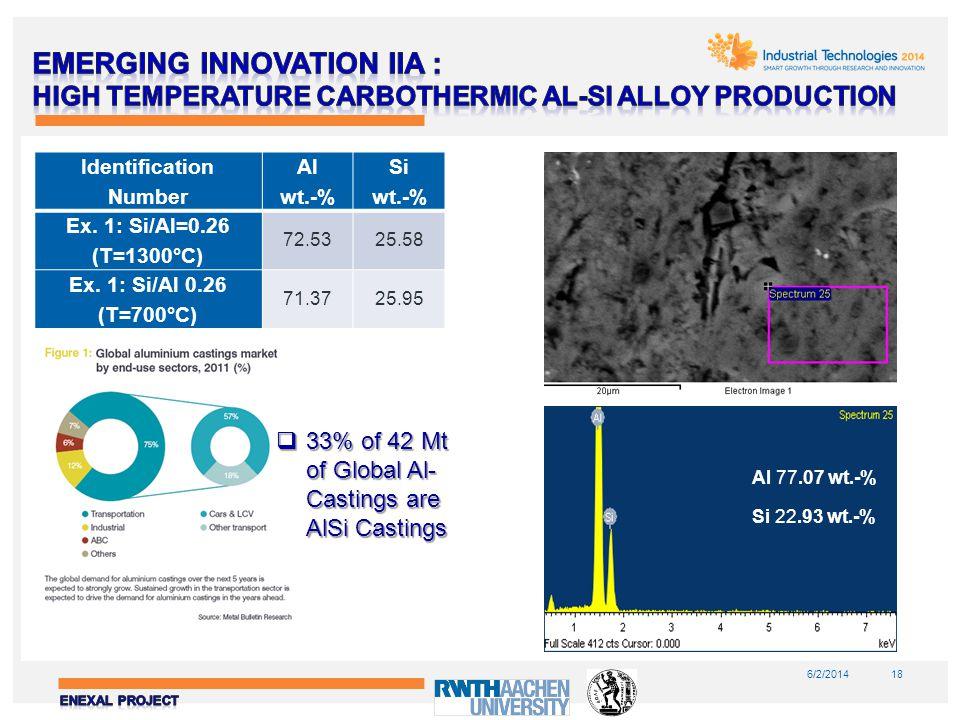 6/2/201418 2Al 2 O 3 + SiO 2 + 8C = 4AlSi 0.25(l) + 8CO (g) Carbon Source: Wood charcoal Binder: 7% corn starch 2600 o C <1000 o C Molded Al-Si Alloy