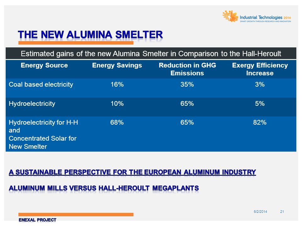6/2/201421 Estimated gains of the new Alumina Smelter in Comparison to the Hall-Heroult Energy SourceEnergy SavingsReduction in GHG Emissions Exergy E