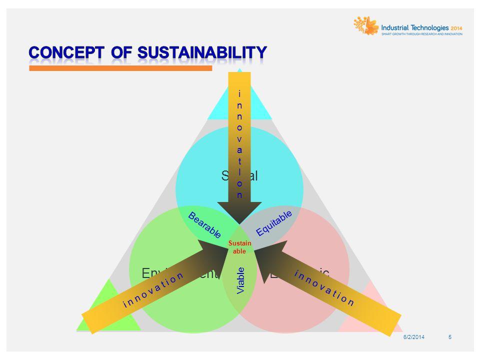 5 Social EconomicEnvironment Bearable Equitable Sustain able Viable innovatIoninnovatIon i n n o v a t i o n