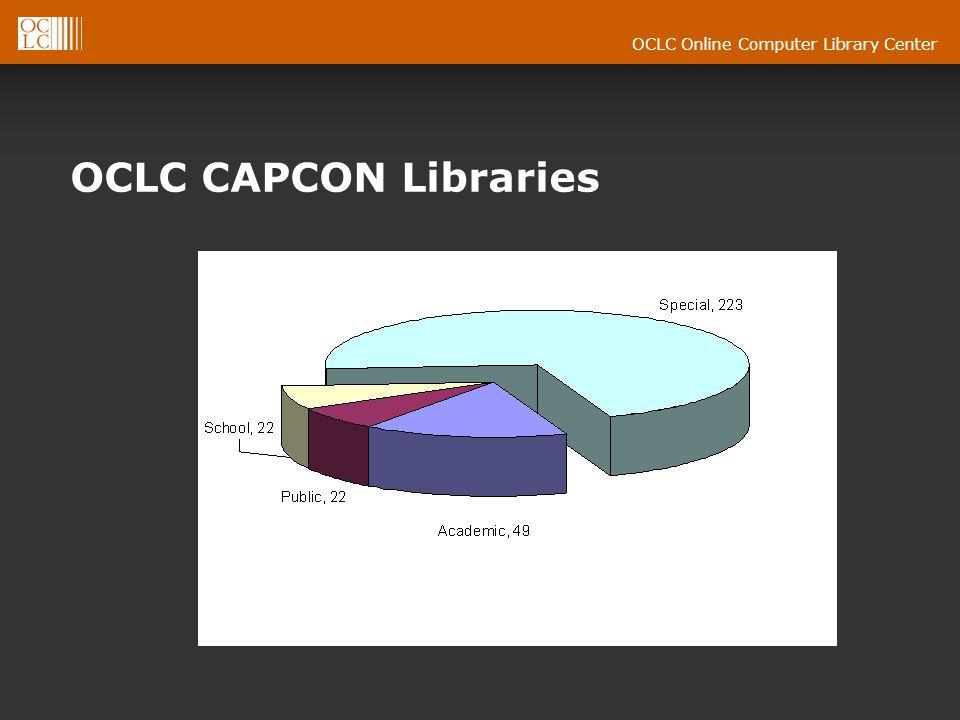 OCLC Online Computer Library Center OCLC CAPCON Libraries