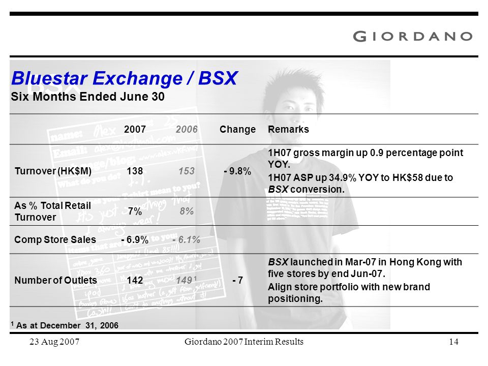 23 Aug 2007Giordano 2007 Interim Results14 20072006ChangeRemarks Turnover (HK$M)138153- 9.8% 1H07 gross margin up 0.9 percentage point YOY. 1H07 ASP u