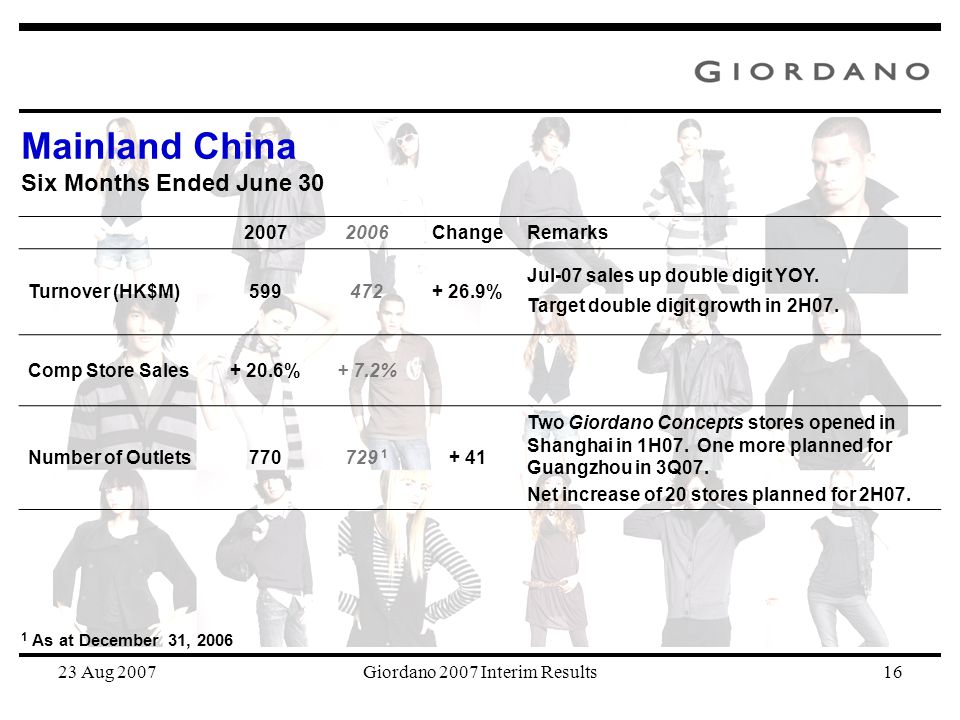 23 Aug 2007Giordano 2007 Interim Results16 20072006ChangeRemarks Turnover (HK$M)599472+ 26.9% Jul-07 sales up double digit YOY. Target double digit gr