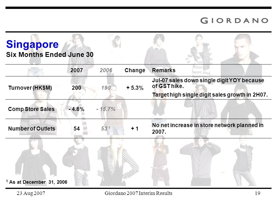 23 Aug 2007Giordano 2007 Interim Results19 20072006ChangeRemarks Turnover (HK$M)200190+ 5.3% Jul-07 sales down single digit YOY because of GST hike. T