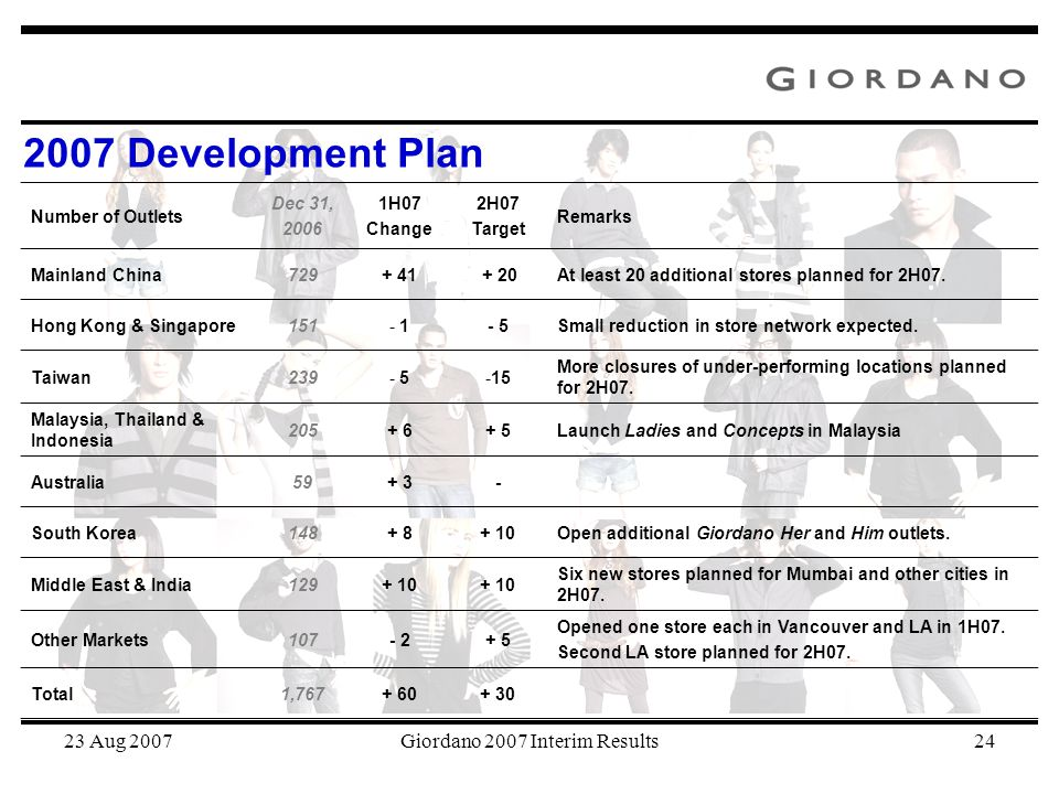 23 Aug 2007Giordano 2007 Interim Results24 Number of Outlets Dec 31, 2006 1H07 Change 2H07 Target Remarks Mainland China729+ 41 + 20At least 20 additi