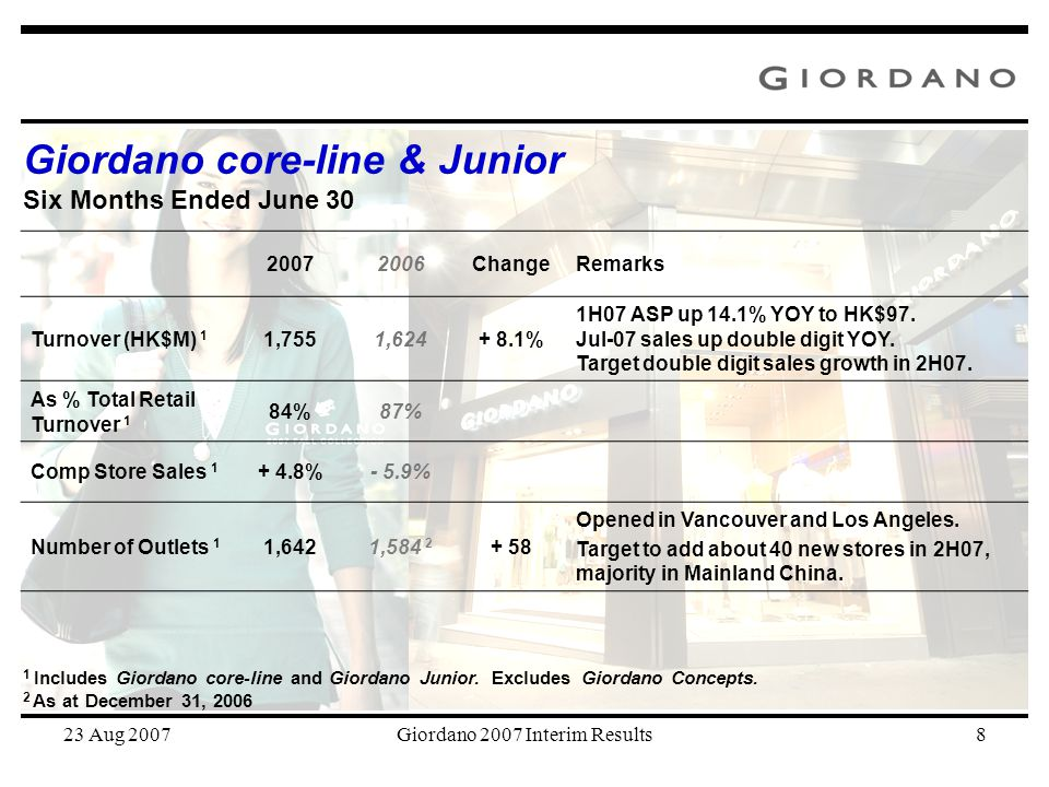 23 Aug 2007Giordano 2007 Interim Results8 20072006ChangeRemarks Turnover (HK$M) 1 1,7551,624+ 8.1% 1H07 ASP up 14.1% YOY to HK$97. Jul-07 sales up dou