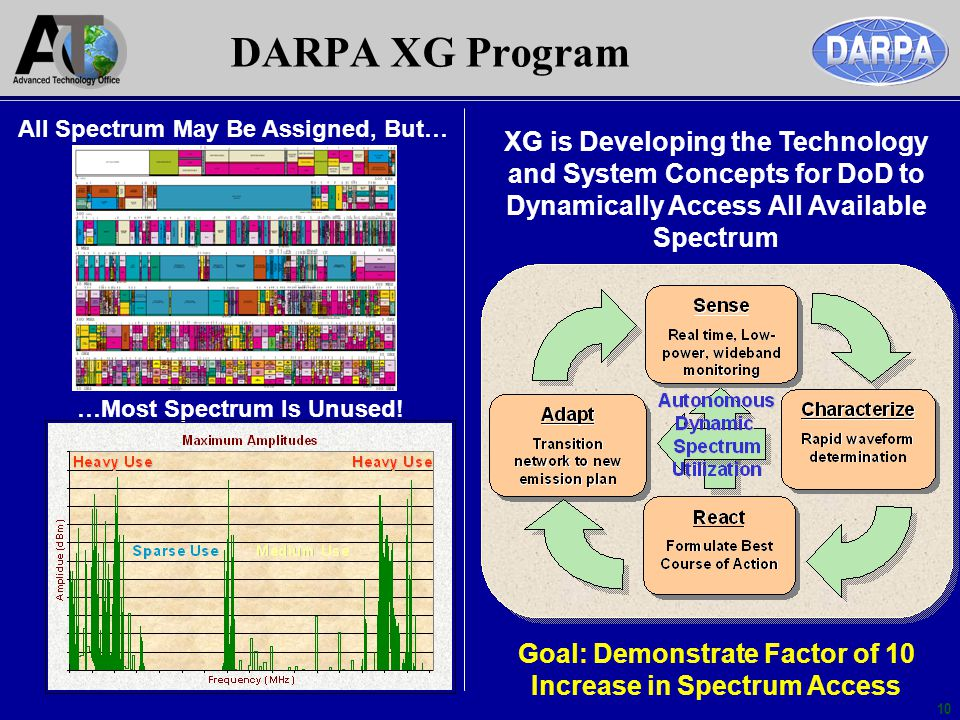 10 All Spectrum May Be Assigned, But… …Most Spectrum Is Unused! XG is Developing the Technology and System Concepts for DoD to Dynamically Access All