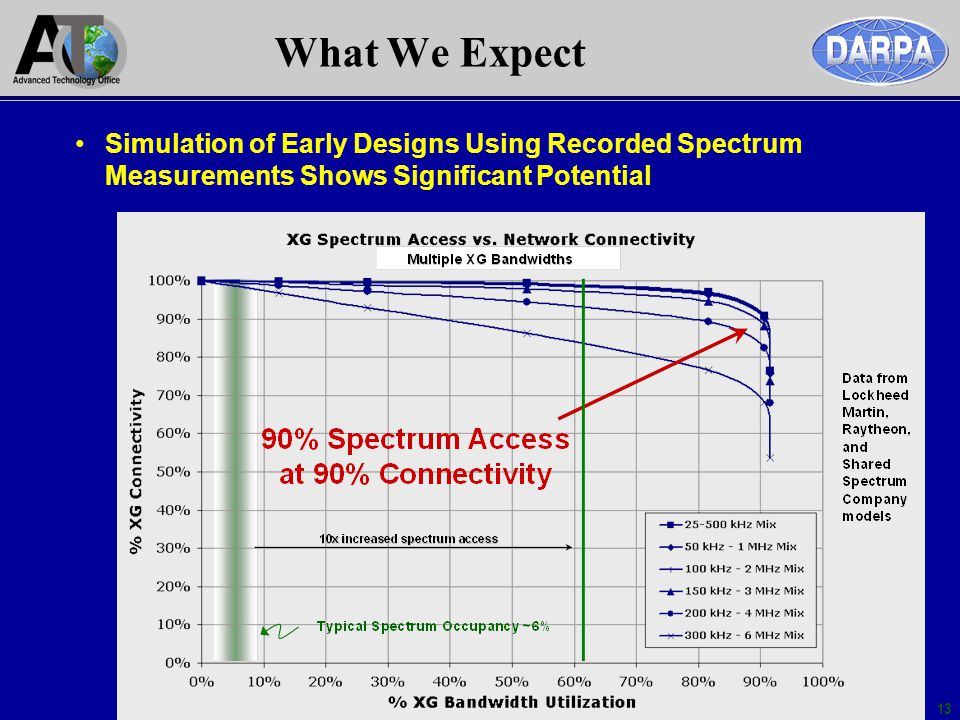 13 What We Expect Simulation of Early Designs Using Recorded Spectrum Measurements Shows Significant Potential