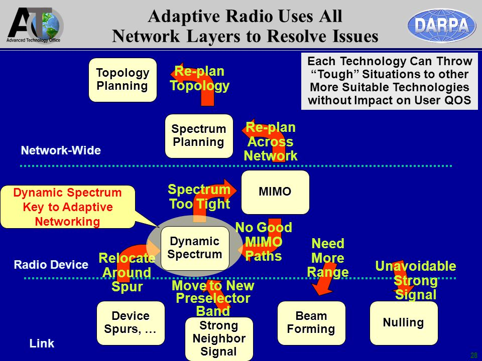 28 Adaptive Radio Uses All Network Layers to Resolve Issues MIMO BeamFormingNulling TopologyPlanning SpectrumPlanning Device Spurs, … Relocate Around