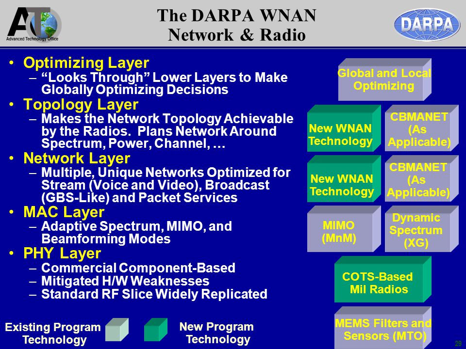 29 The DARPA WNAN Network & Radio Optimizing Layer –Looks Through Lower Layers to Make Globally Optimizing Decisions Topology Layer –Makes the Network