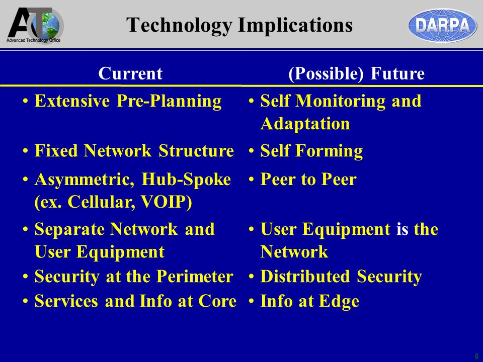 6 Technology Implications Current(Possible) Future Extensive Pre-PlanningSelf Monitoring and Adaptation Fixed Network StructureSelf Forming Asymmetric