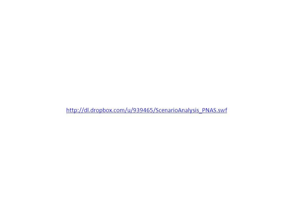http://dl.dropbox.com/u/939465/ScenarioAnalysis_PNAS.swf