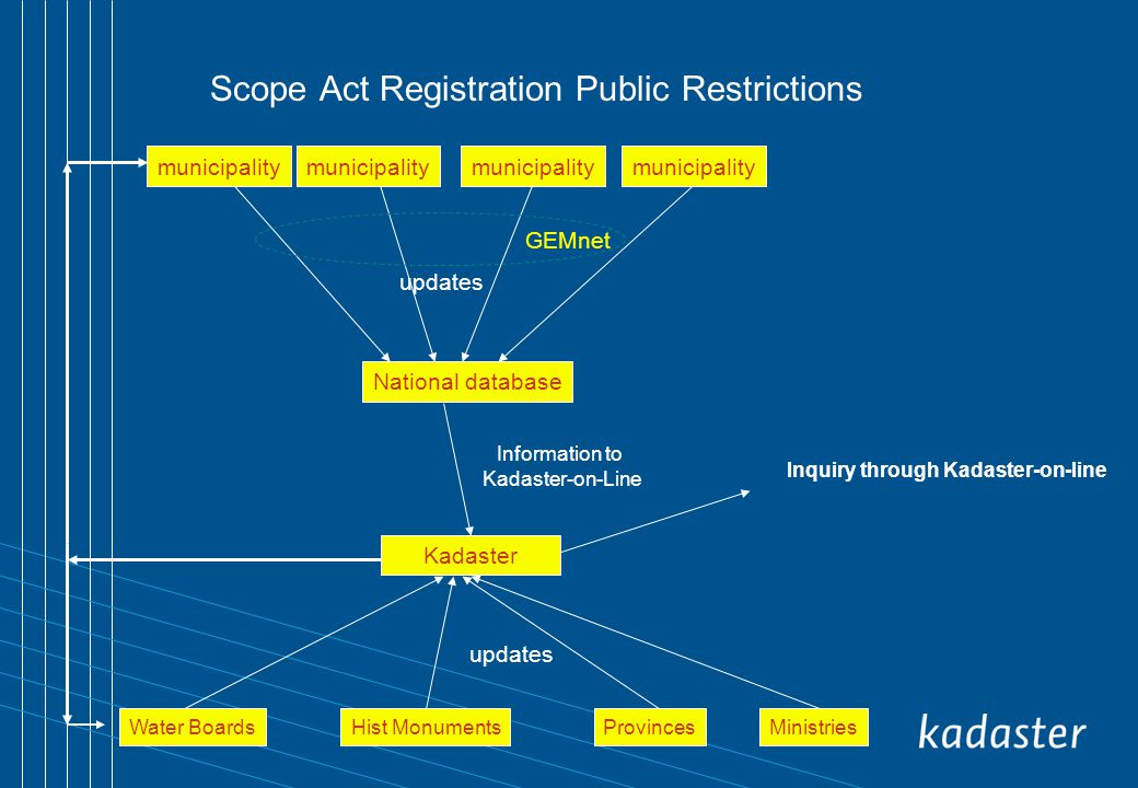 Scope Act Registration Public Restrictions National database Kadaster Water Boards municipality ProvincesHist MonumentsMinistries updates Inquiry through Kadaster-on-line updates Information to Kadaster-on-Line GEMnet municipality