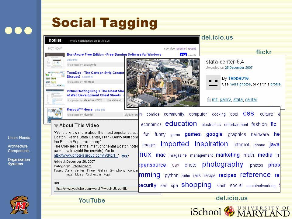 iSchool Social Tagging del.icio.us flickr YouTube del.icio.us Users Needs Architecture Components Organization Systems