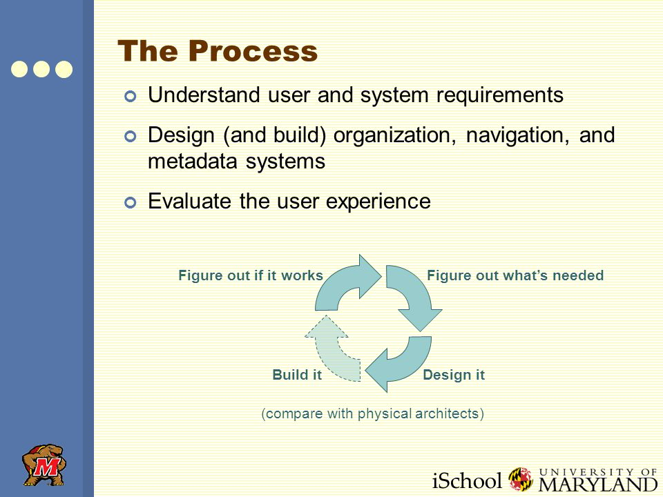 iSchool The Process Understand user and system requirements Design (and build) organization, navigation, and metadata systems Evaluate the user experience Figure out whats needed Design itBuild it Figure out if it works (compare with physical architects)